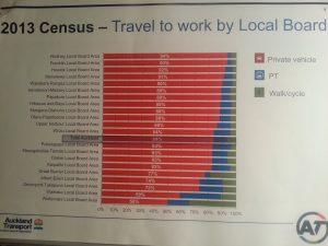 Travel to work census data