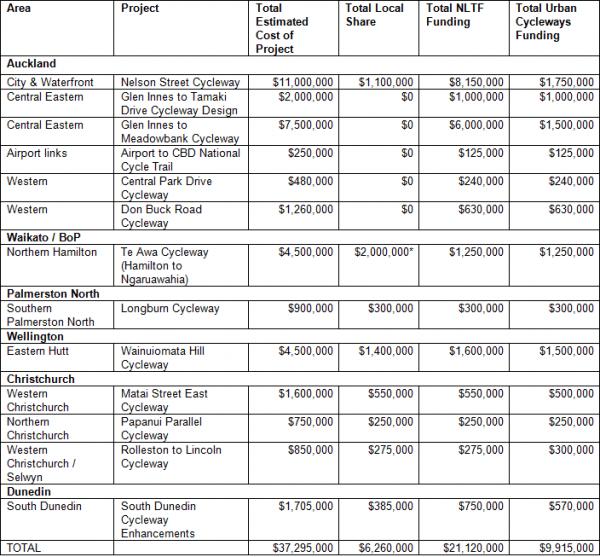 Urban-Cycleway-Funding-Jan-15