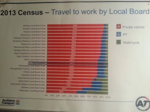 Travel to work census data